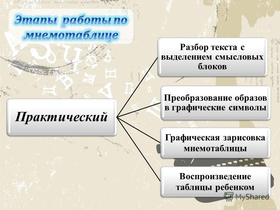 Практический Разбор текста с выделением смысловых блоков Преобразование образов в графические символы Графическая зарисовка мнемотаблицы Воспроизведение таблицы ребенком