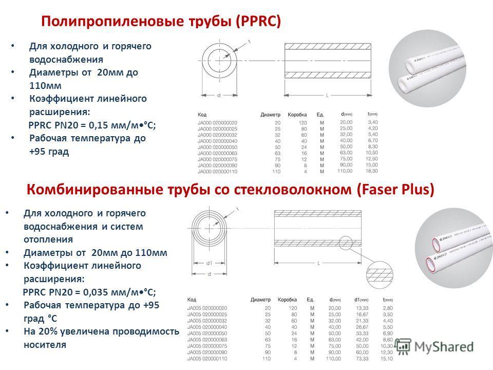 Полипропиленовые трубы (PPRC) Для холодного и горячего водоснабжения Диаметры от 20мм до 110мм Коэффициент линейного расширения: PPRC PN20 = 0,15 мм/м°С; Рабочая температура до +95 град Комбинированные трубы со стекловолокном (Faser Plus) Для холодно