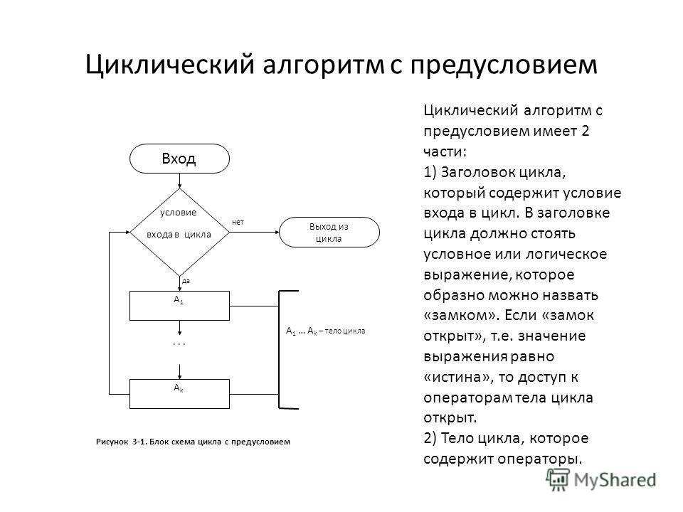 Циклический алгоритм с предусловием... Вход условие входа в цикла A1A1 AkAk да Выход из цикла нет A 1 … A k – тело цикла Рисунок 3-1. Блок схема цикла с предусловием Циклический алгоритм с предусловием имеет 2 части: 1) Заголовок цикла, который содер