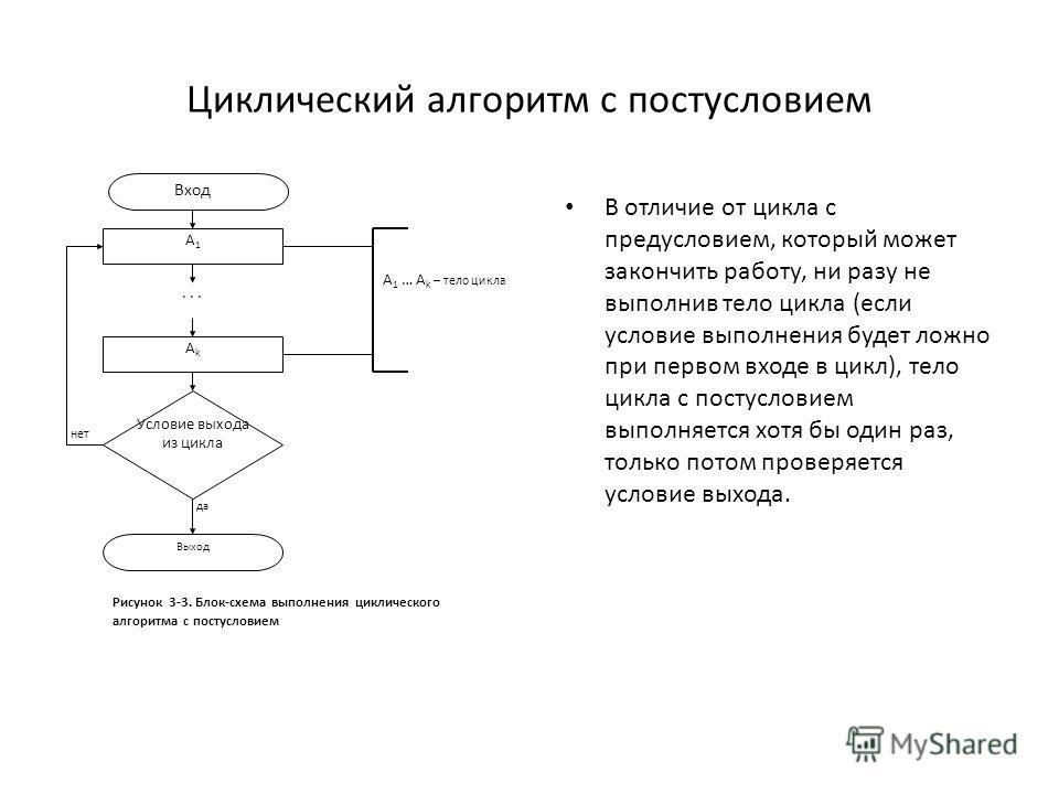 Циклический алгоритм с постусловием В отличие от цикла с предусловием, который может закончить работу, ни разу не выполнив тело цикла (если условие выполнения будет ложно при первом входе в цикл), тело цикла с постусловием выполняется хотя бы один ра