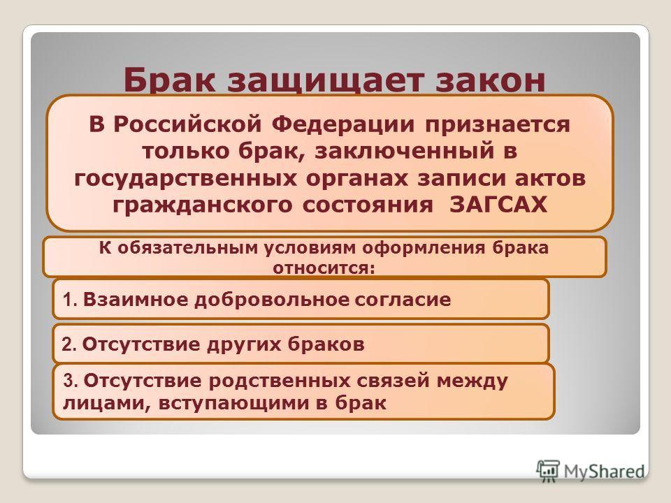 Брак защищает закон В Российской Федерации признается только брак, заключенный в государственных органах записи актов гражданского состояния ЗАГСАХ К обязательным условиям оформления брака относится: 1. Взаимное добровольное согласие 2. Отсутствие др