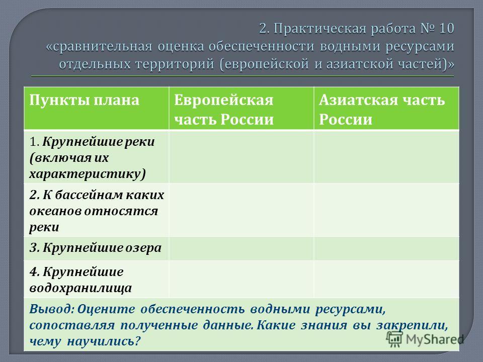 Пункты плана Европейская часть России Азиатская часть России 1. Крупнейшие реки ( включая их характеристику ) 2. К бассейнам каких океанов относятся реки 3. Крупнейшие озера 4. Крупнейшие водохранилища Вывод : Оцените обеспеченность водными ресурсами