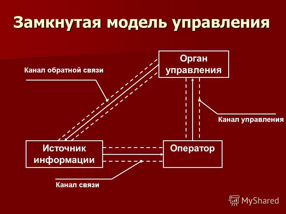 Замкнутая модель управления Орган управления Источник информации Оператор рр Канал управления Канал связи Канал обратной связи