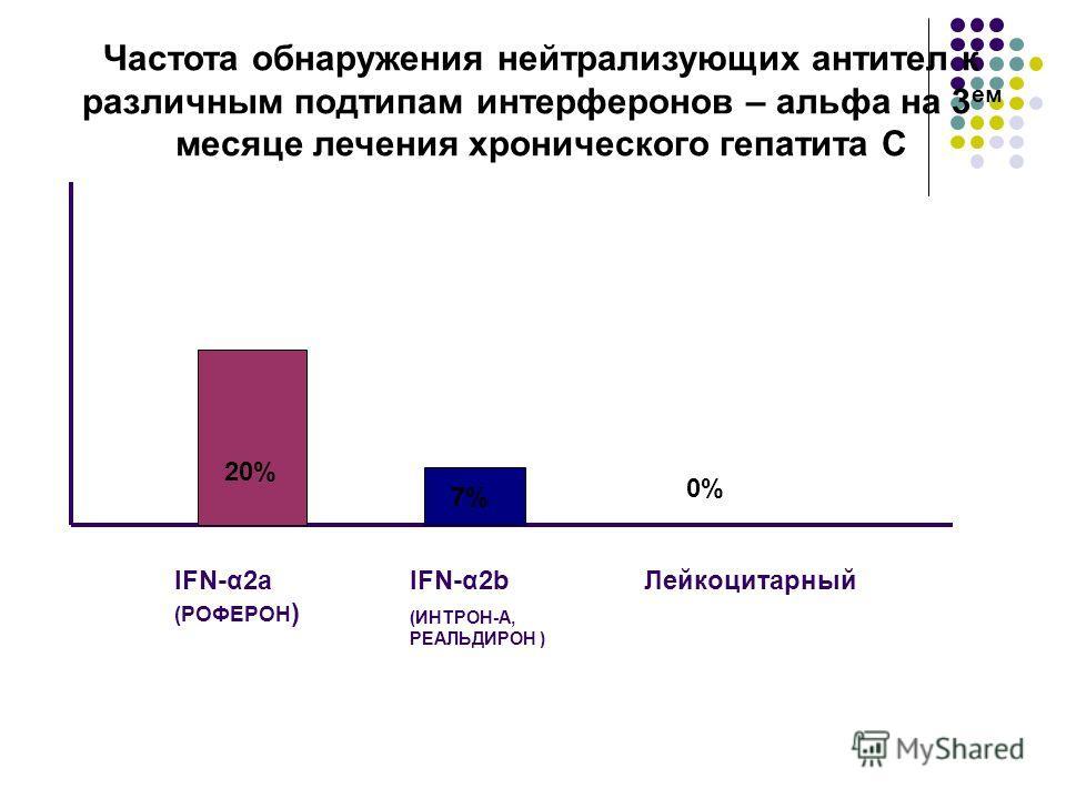 Частота обнаружения нейтрализующих антител к различным подтипам интерферонов – альфа на 3 ем месяце лечения хронического гепатита С 20% 7% 0% IFN-α2a (РОФЕРОН ) IFN-α2b (ИНТРОН-А, РЕАЛЬДИРОН ) Лейкоцитарный
