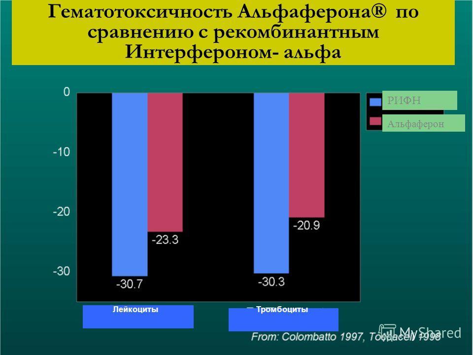 Гематотоксичность Альфаферона® по сравнению с рекомбинантным Интерфероном- альфа ТромбоцитыЛейкоциты Альфаферон РИФН
