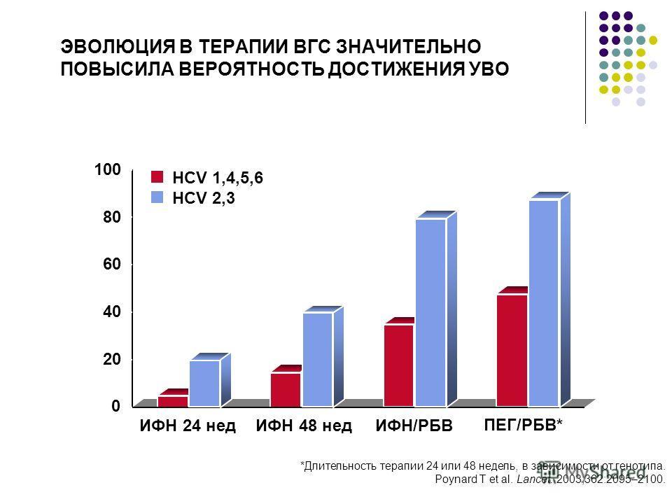 ЭВОЛЮЦИЯ В ТЕРАПИИ ВГС ЗНАЧИТЕЛЬНО ПОВЫСИЛА ВЕРОЯТНОСТЬ ДОСТИЖЕНИЯ УВО 5% 20% 15% 40% 35% 80% 48% 88% Терапевтические режимы HCV 1,4,5,6 HCV 2,3 0 20 40 60 80 100 % пациентов ИФН 24 недИФН 48 недИФН/РБВ ПЕГ/РБВ* *Длительность терапии 24 или 48 недель