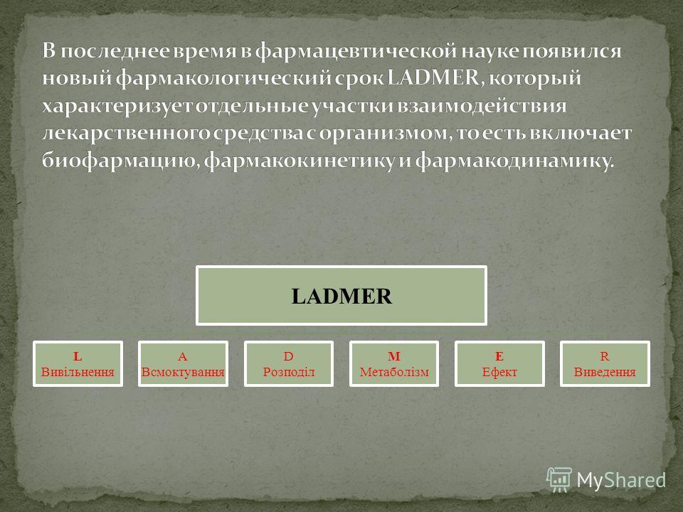 LADMER L Вивільнення А Всмоктування D Розподіл М Метаболізм Е Ефект R Виведення