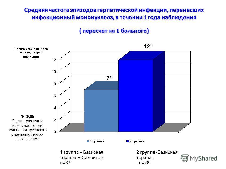 Средняя частота эпизодов герпетической инфекции, перенесших инфекционный мононуклеоз, в течении 1 года наблюдения ( пересчет на 1 больного) *Р