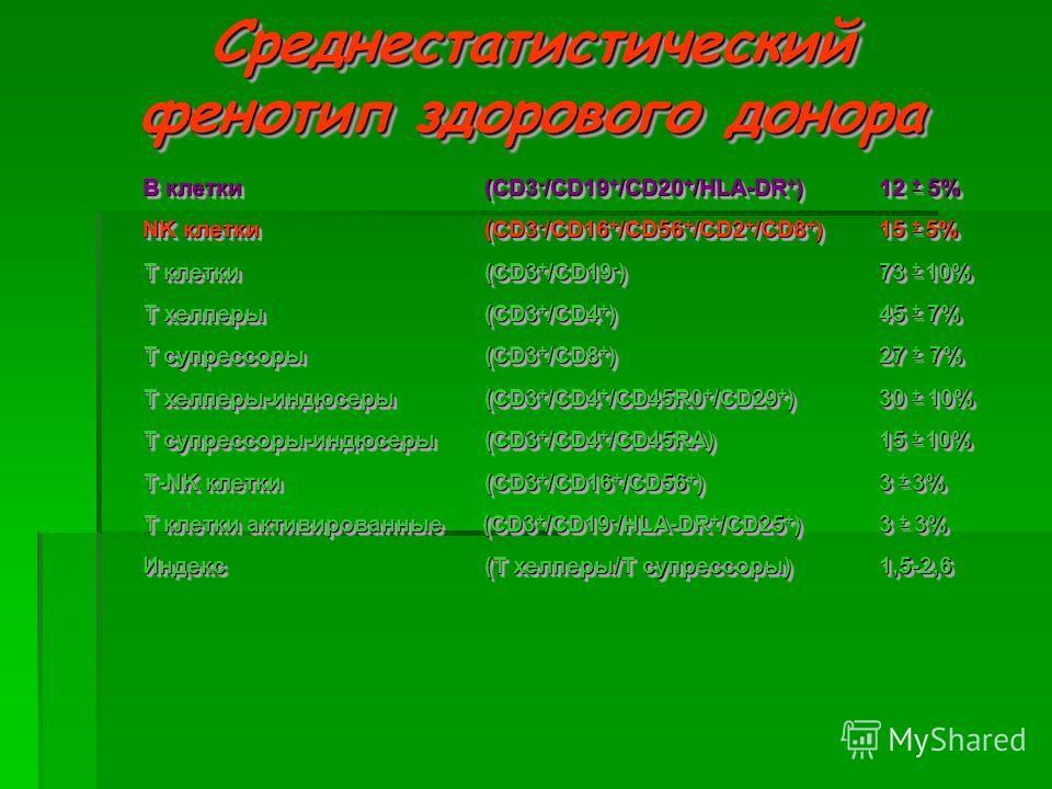 Среднестатистический фенотип здорового донора В клетки (CD3 - /CD19 + /CD20 + /HLA-DR + )12 + 5% NK клетки (CD3 - /CD16 + /CD56 + /CD2 + /CD8 + )15 + 5% Т клетки (CD3 + /CD19 - )73 + 10% Т хелперы (CD3 + /CD4 + )45 + 7% Т супрессоры (CD3 + /CD8 + )27