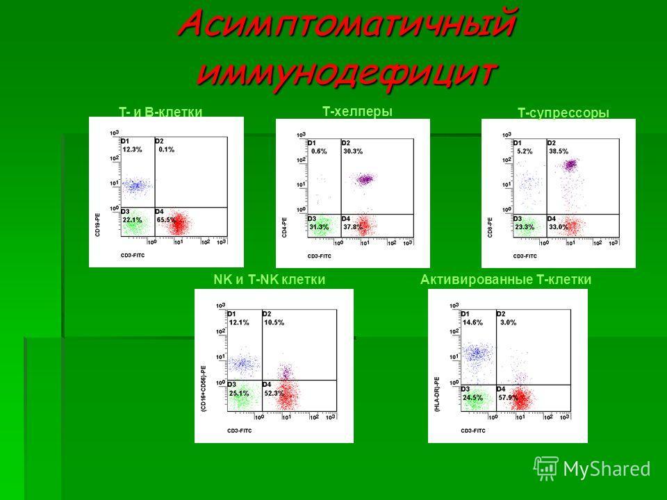 Асимптоматичныйиммунодефицит T- и В-клетки Т-хелперы Т-супрессоры NK и Т-NK клеткиАктивированные Т-клетки
