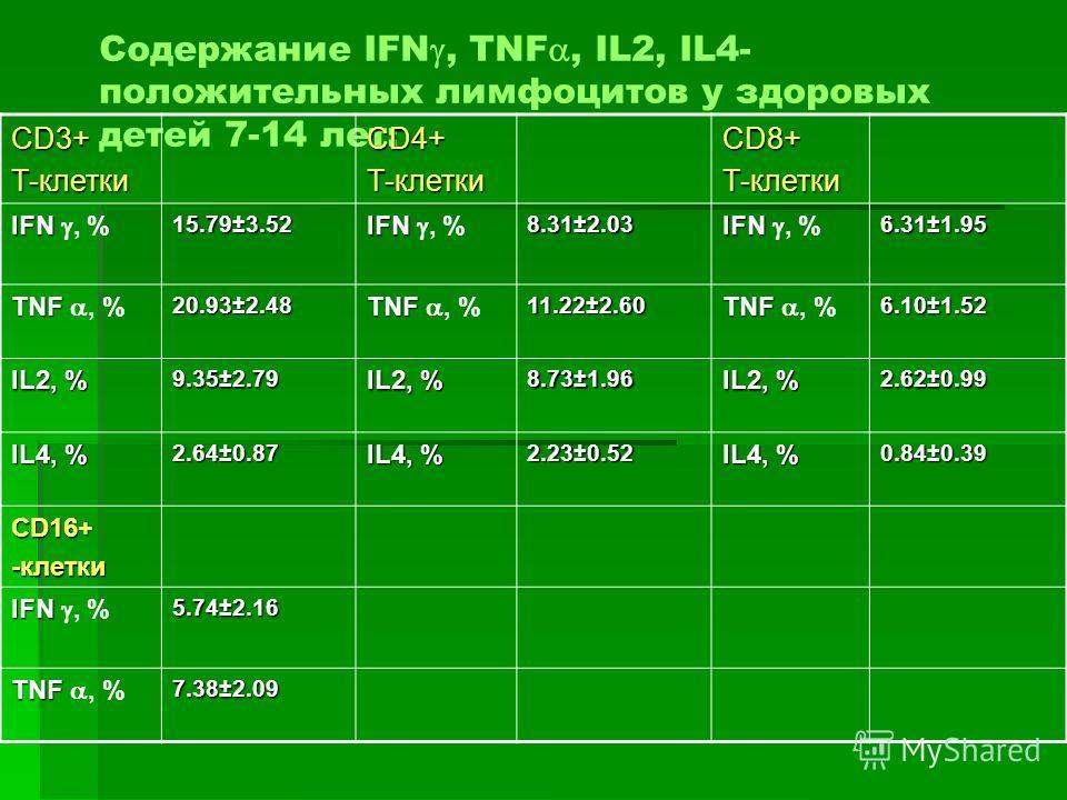 Содержание IFN, TNF, IL2, IL4- положительных лимфоцитов у здоровых детей 7-14 лет: CD3+Т-клеткиCD4+Т-клеткиCD8+Т-клетки IFN IFN, %15.79±3.52 8.31±2.03 6.31±1.95 TNF TNF, %20.93±2.48 11.22±2.60 6.10±1.52 IL2, % 9.35±2.79 8.73±1.96 2.62±0.99 IL4, % 2.6
