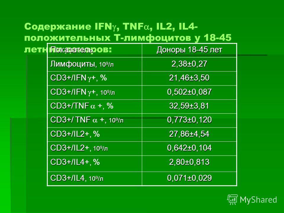Содержание IFN, TNF, IL2, IL4- положительных Т-лимфоцитов у 18-45 летних доноров: Показатель: Доноры 18-45 лет Лимфоциты, 10 9 /л 2,38±0,27 CD3+/IFN CD3+/IFN +, % 21,46±3,50 CD3+/IFN 10 9 /л CD3+/IFN +, 10 9 /л 0,502±0,087 CD3+/TNF CD3+/TNF +, % 32,5
