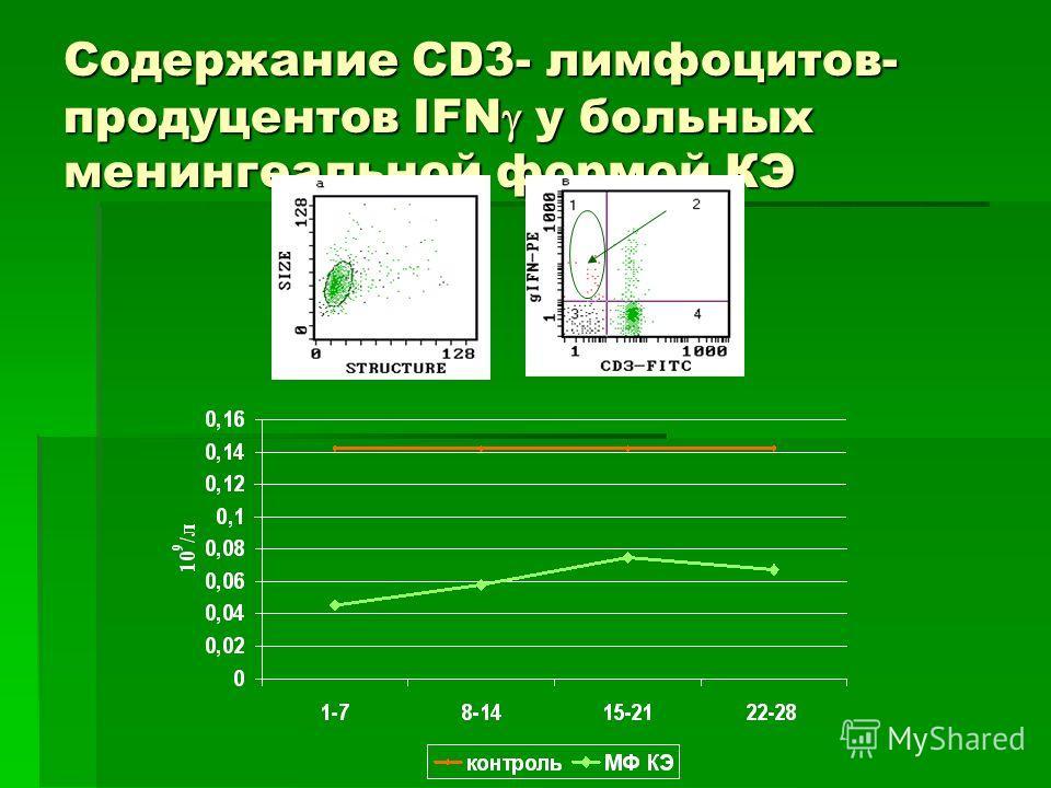 Содержание CD3- лимфоцитов- продуцентов IFN у больных менингеальной формой КЭ