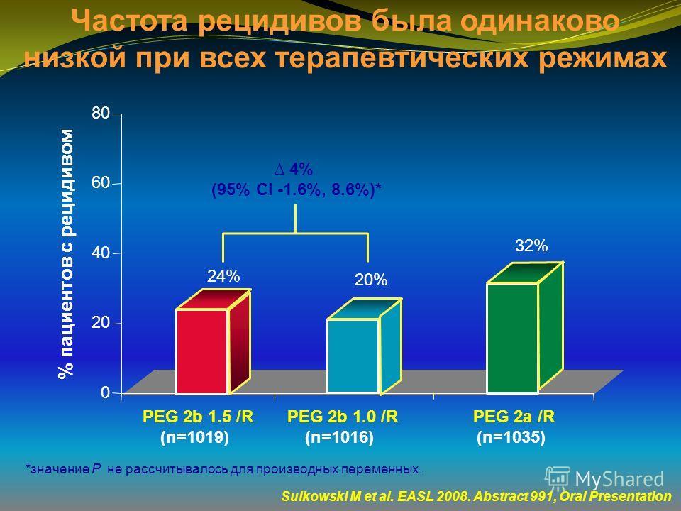 0 20 40 60 80 20% 32% % пациентов с рецидивом PEG 2b 1.0 /R (n=1016) PEG 2a /R (n=1035) PEG 2b 1.5 /R (n=1019) 24% Sulkowski M et al. EASL 2008. Abstract 991, Oral Presentation Частота рецидивов была одинаково низкой при всех терапевтических режимах
