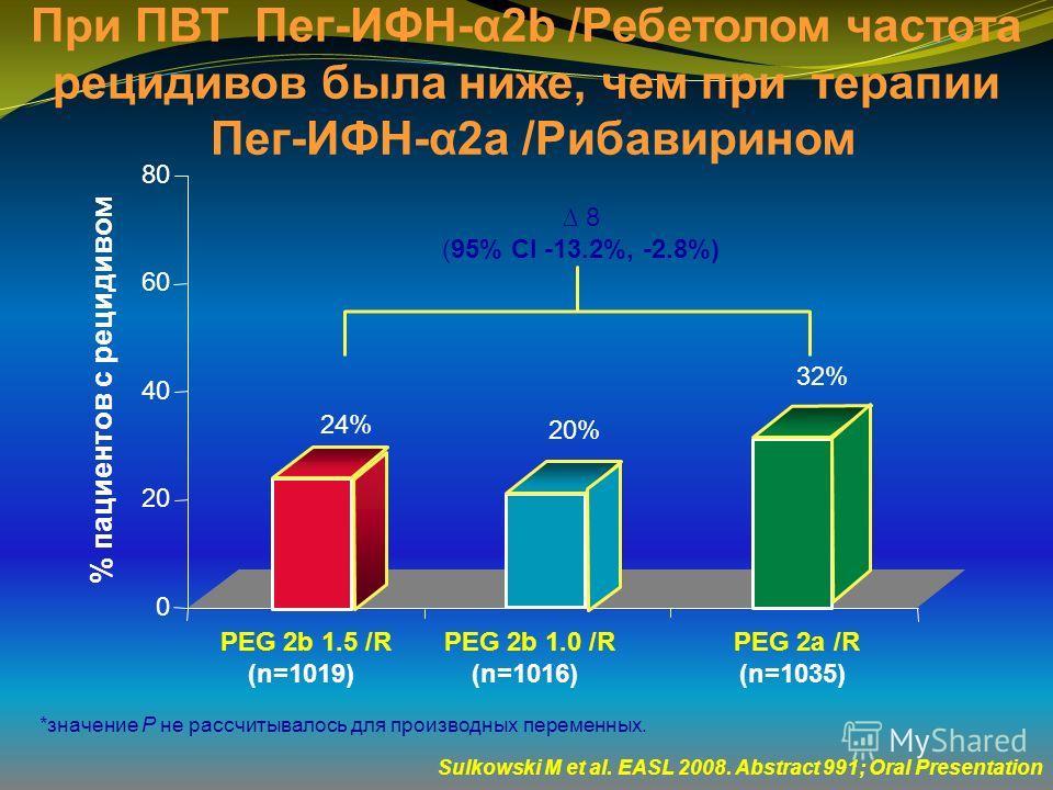 0 20 40 60 80 20% 32% % пациентов с рецидивом PEG 2b 1.0 /R (n=1016) PEG 2a /R (n=1035) PEG 2b 1.5 /R (n=1019) 24% Sulkowski M et al. EASL 2008. Abstract 991; Oral Presentation При ПВТ Пег-ИФН-α2b /Ребетолом частота рецидивов была ниже, чем при терап