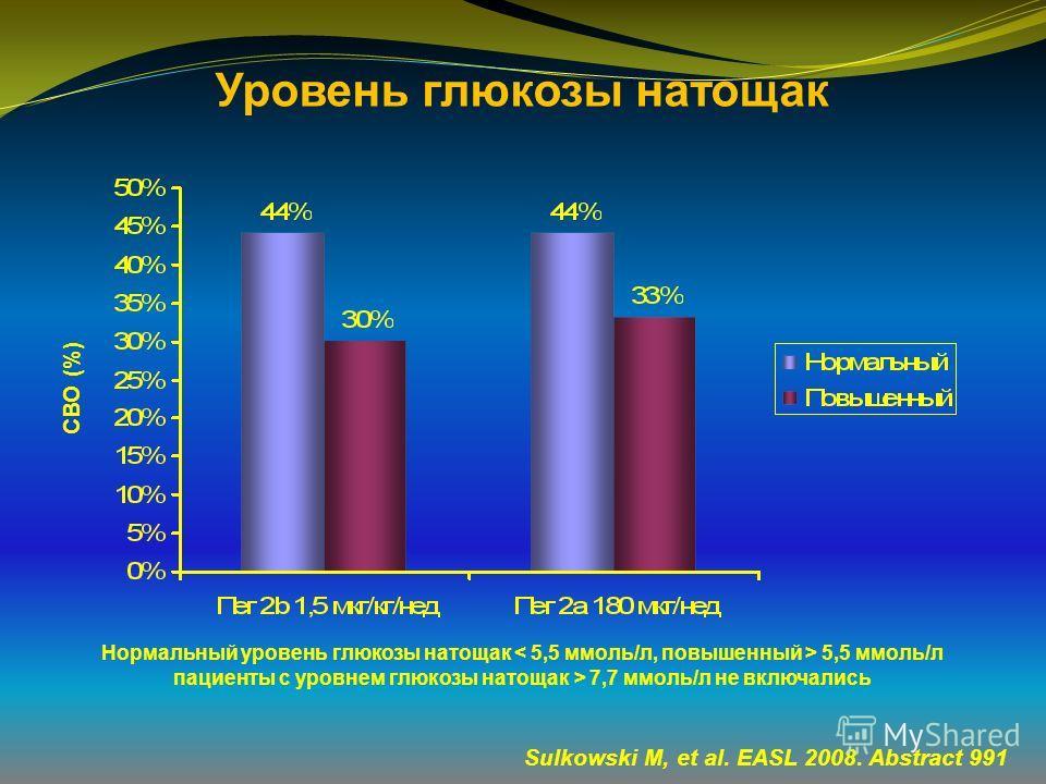 Уровень глюкозы натощак Нормальный уровень глюкозы натощак 5,5 ммоль/л пациенты с уровнем глюкозы натощак > 7,7 ммоль/л не включались СВО (%) Sulkowski M, et al. EASL 2008. Abstract 991