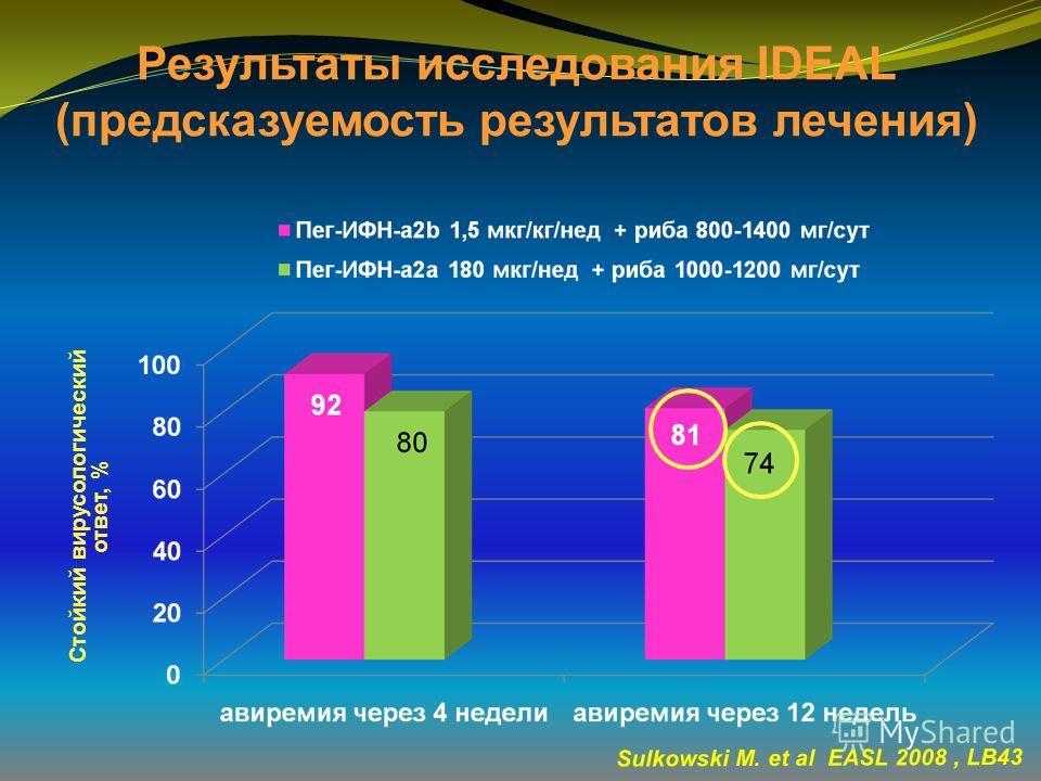 Результаты исследования IDEAL (предсказуемость результатов лечения) Sulkowski M. et al EASL 2008, LB43 Стойкий вирусологический ответ, %