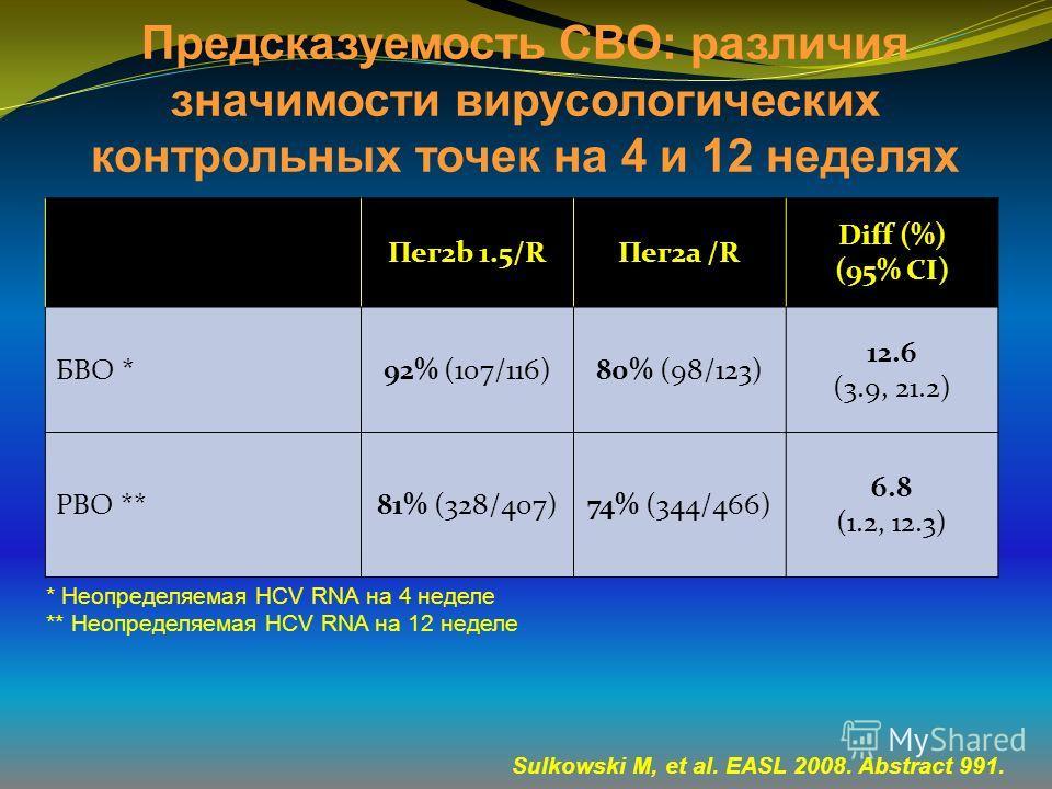 Предсказуемость СВО: различия значимости вирусологических контрольных точек на 4 и 12 неделях Пег2b 1.5/RПег2a /R Diff (%) (95% CI) БВО *92% (107/116)80% (98/123) 12.6 (3.9, 21.2) РВО **81% (328/407)74% (344/466) 6.8 (1.2, 12.3) Sulkowski M, et al. E