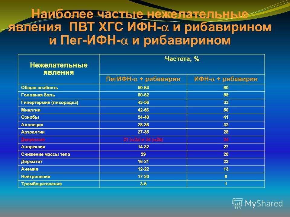 Наиболее частые нежелательные явления ПВТ ХГС ИФН- и рибавирином и Пег-ИФН- и рибавирином Нежелательные явления Частота, % ПегИФН- + рибавиринИФН- + рибавирин Общая слабость50-6460 Головная боль50-6258 Гипертермия (лихорадка)43-5633 Миалгии42-5650 Оз