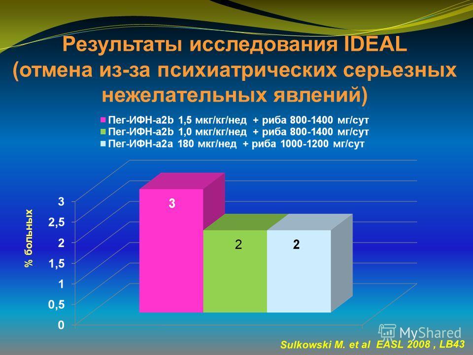 Результаты исследования IDEAL (отмена из-за психиатрических серьезных нежелательных явлений) Sulkowski M. et al EASL 2008, LB43 % больных