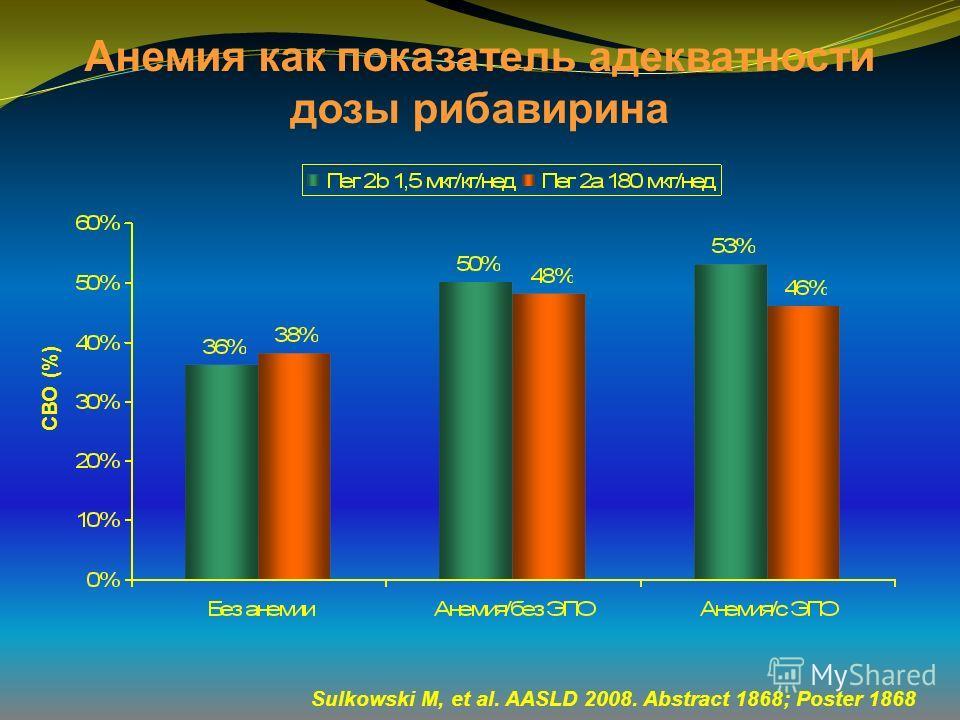 Анемия как показатель адекватности дозы рибавирина Sulkowski M, et al. AASLD 2008. Abstract 1868; Poster 1868 СВО (%)