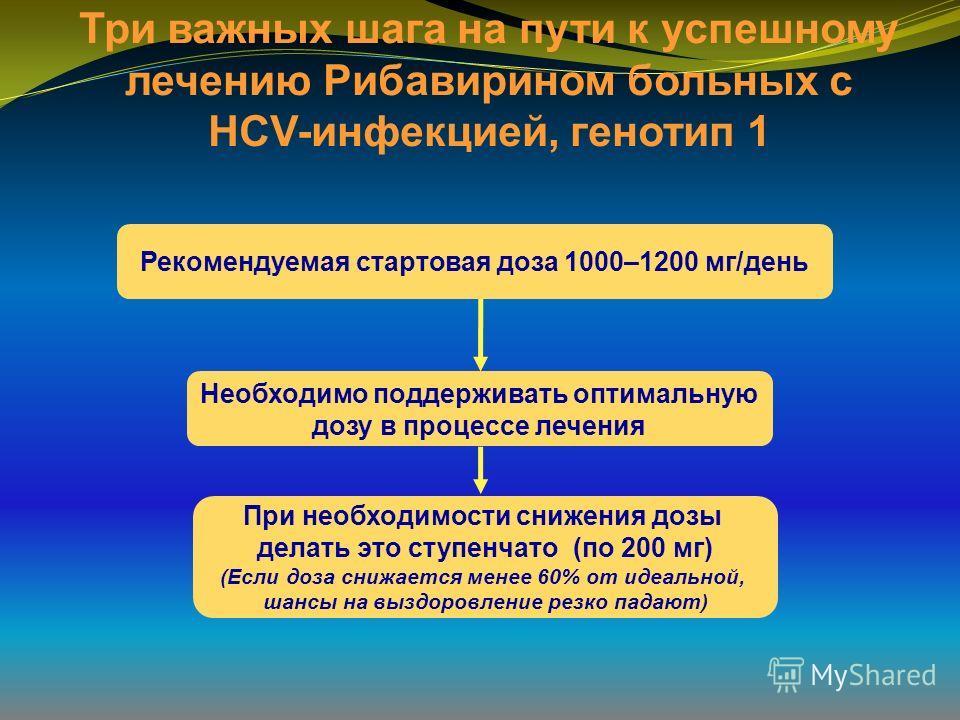 Три важных шага на пути к успешному лечению Рибавирином больных с HCV-инфекцией, генотип 1 При необходимости снижения дозы делать это ступенчато (по 200 мг) (Если доза снижается менее 60% от идеальной, шансы на выздоровление резко падают) Необходимо