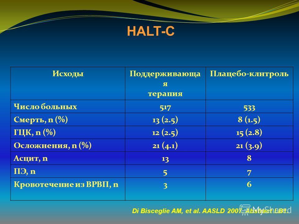 HALT-C ИсходыПоддерживающа я терапия Плацебо-клнтроль Число больных517533 Смерть, n (%)13 (2.5)8 (1.5) ГЦК, n (%)12 (2.5)15 (2.8) Осложнения, n (%)21 (4.1)21 (3.9) Асцит, n138 ПЭ, n57 Кровотечение из ВРВП, n36 Di Bisceglie AM, et al. AASLD 2007. Abst