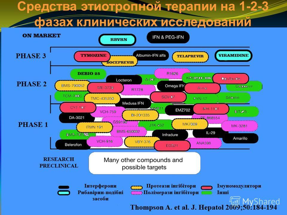 Средства этиотропной терапии на 1-2-3 фазах клинических исследований