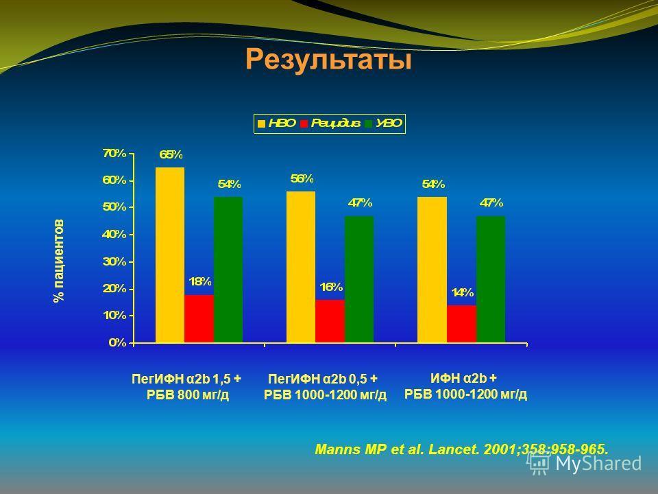 Результаты % пациентов ПегИФН α2b 1,5 + РБВ 800 мг/д ПегИФН α2b 0,5 + РБВ 1000-1200 мг/д ИФН α2b + РБВ 1000-1200 мг/д Manns MP et al. Lancet. 2001;358:958-965.