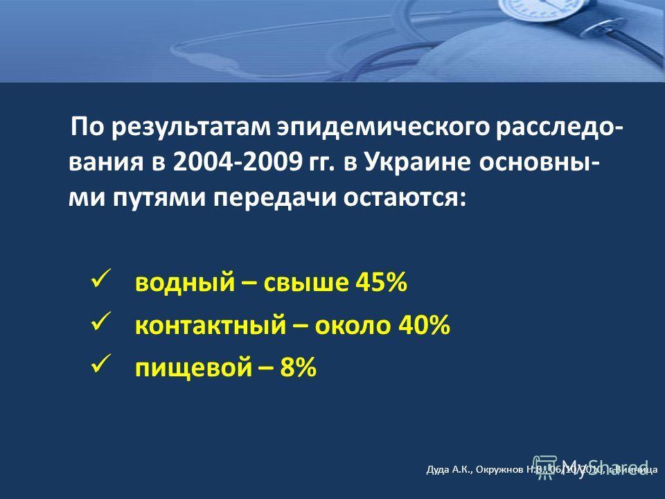 По результатам эпидемического расследо- вания в 2004-2009 гг. в Украине основны- ми путями передачи остаются: водный – свыше 45% контактный – около 40% пищевой – 8% Дуда А.К., Окружнов Н.В., 06/10/2010, г.Винница
