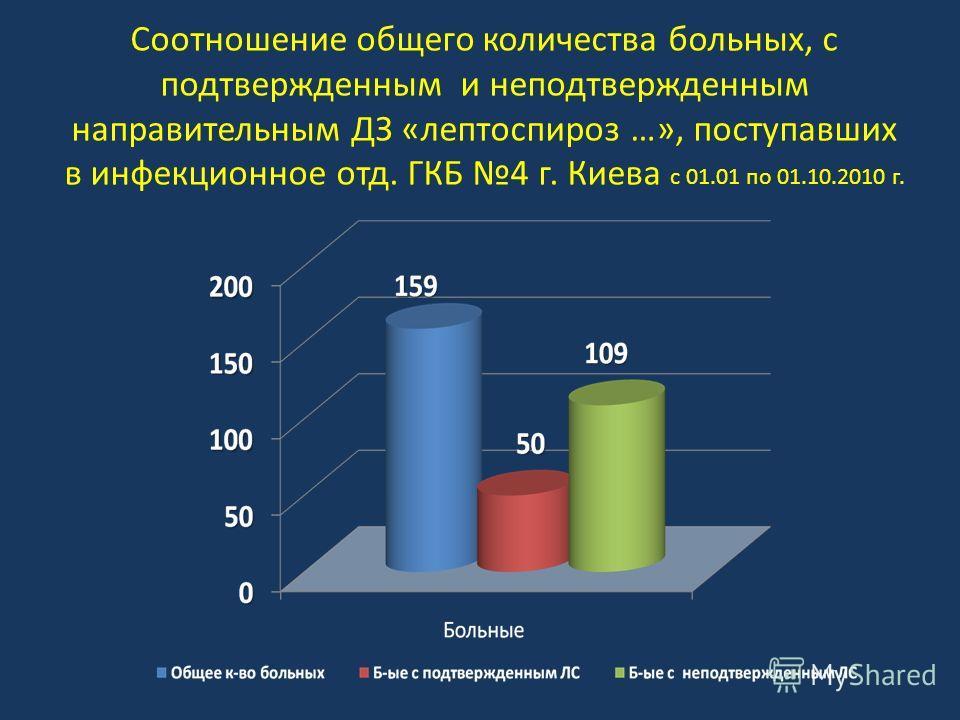 Соотношение общего количества больных, с подтвержденным и неподтвержденным направительным ДЗ «лептоспироз …», поступавших в инфекционное отд. ГКБ 4 г. Киева с 01.01 по 01.10.2010 г.