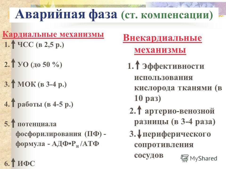 Аварийная фаза (ст. компенсации) Кардиальные механизмы 1. ЧСС (в 2,5 р.) 2. УО (до 50 %) 3. МОК (в 3-4 р.) 4. работы (в 4-5 р.) 5. потенциала фосфорилирования (ПФ) - формула - АДФР н /АТФ 6. ИФС Внекардиальные механизмы 1. э ффективности использовани