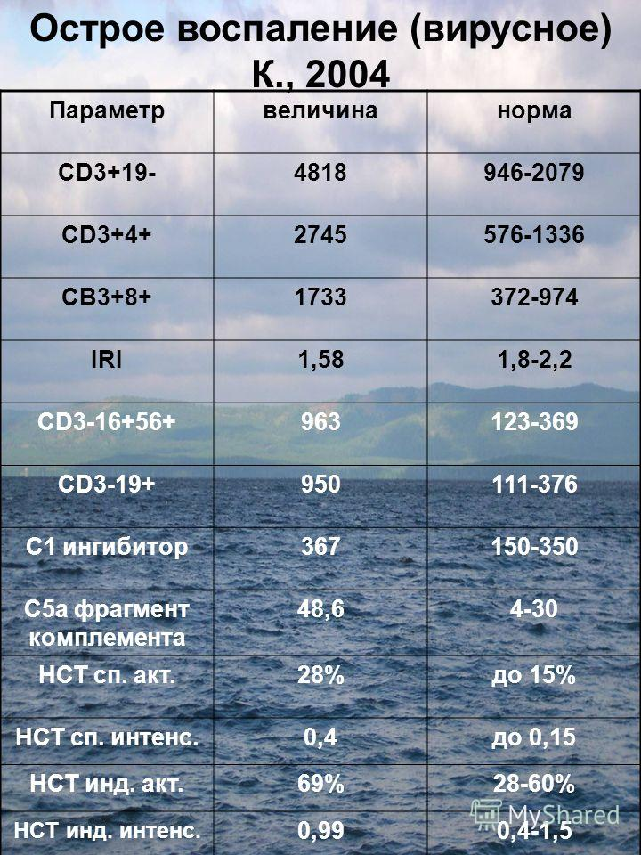 Острое воспаление (вирусное) К., 2004 Параметрвеличинанорма CD3+19-4818946-2079 CD3+4+2745576-1336 СВ3+8+1733372-974 IRI1,581,8-2,2 CD3-16+56+963123-369 CD3-19+950111-376 С1 ингибитор367150-350 С5а фрагмент комплемента 48,64-30 НСТ сп. акт.28%до 15%