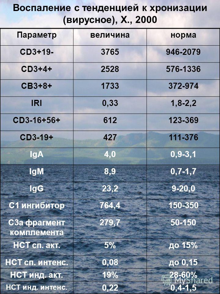 Воспаление с тенденцией к хронизации (вирусное), Х., 2000 Параметрвеличинанорма CD3+19-3765946-2079 CD3+4+2528576-1336 СВ3+8+1733372-974 IRI0,331,8-2,2 CD3-16+56+612123-369 CD3-19+427111-376 IgA4,00,9-3,1 IgM8,90,7-1,7 IgG23,29-20,0 С1 ингибитор764,4
