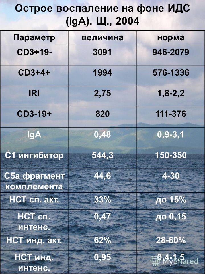 Острое воспаление на фоне ИДС (IgA). Щ., 2004 Параметрвеличинанорма CD3+19-3091946-2079 CD3+4+1994576-1336 IRI2,751,8-2,2 CD3-19+820111-376 IgA0,480,9-3,1 С1 ингибитор544,3150-350 С5а фрагмент комплемента 44,64-30 НСТ сп. акт.33%до 15% НСТ сп. интенс