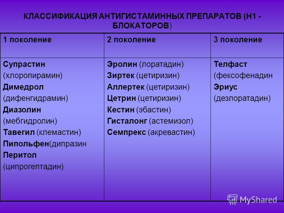 КЛАССИФИКАЦИЯ АНТИГИСТАМИННЫХ ПРЕПАРАТОВ (Н1 - БЛОКАТОРОВ) 1 поколение2 поколение3 поколение Супрастин (хлоропирамин) Димедрол (дифенгидрамин) Диазолин (мебгидролин) Тавегил (клемастин) Пипольфен(дипразин Перитол (ципрогептадин) Эролин (лоратадин) Зи