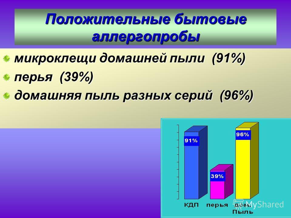Положительные бытовые аллергопробы микроклещи домашней пыли (91%) перья (39%) домашняя пыль разных серий (96%)