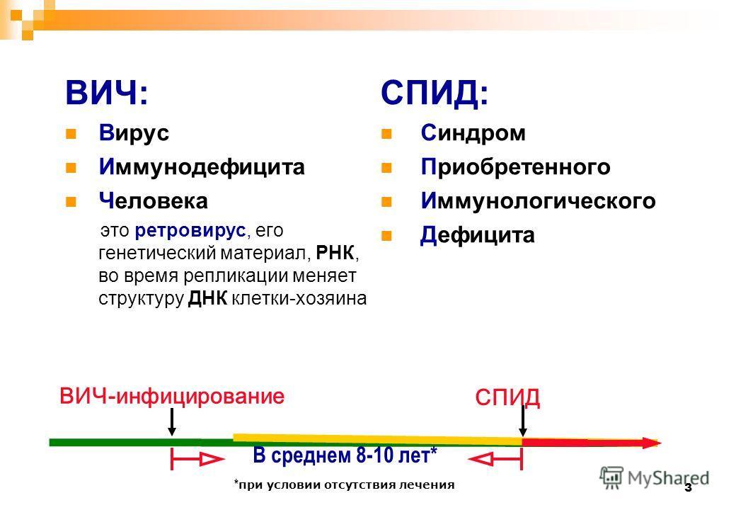3 ВИЧ: Вирус Иммунодефицита Человека это ретровирус, его генетический материал, РНК, во время репликации меняет структуру ДНК клетки-хозяина СПИД: Синдром Приобретенного Иммунологического Дефицита ВИЧ-инфицирование СПИД В среднем 8-10 лет* * при усло