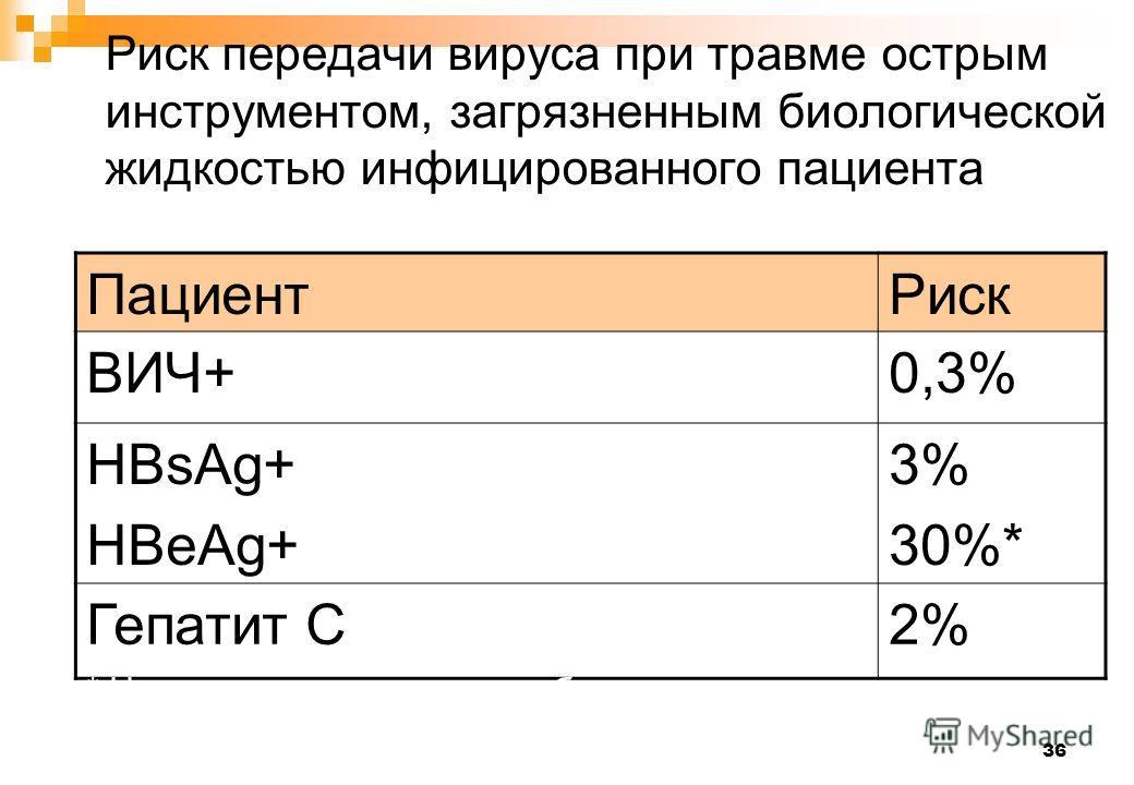 36 Риск передачи вируса при травме острым инструментом, загрязненным биологической жидкостью инфицированного пациента ПациентРиск ВИЧ+0,3% HBsAg+ HBeAg+ 3% 30%* Гепатит C2% * Невакцинированные медработники