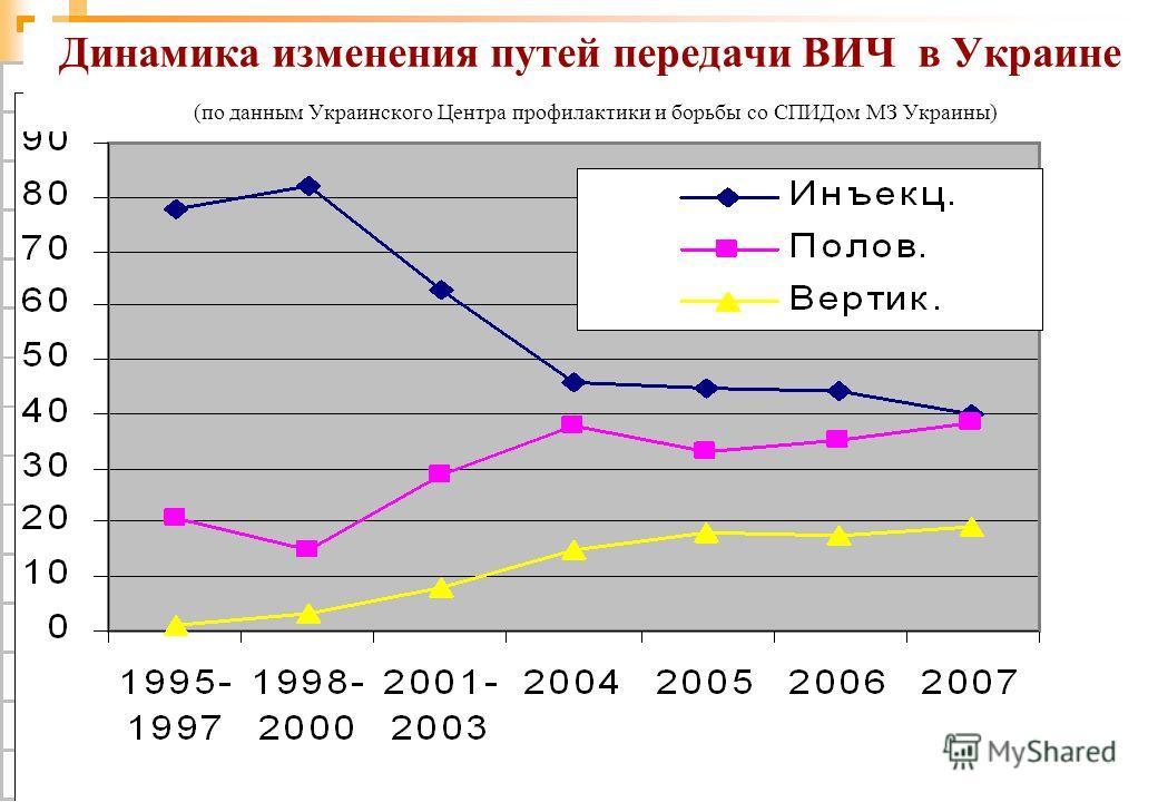 81 Динамика изменения путей передачи ВИЧ в Украине (по данным Украинского Центра профилактики и борьбы со СПИДом МЗ Украины)