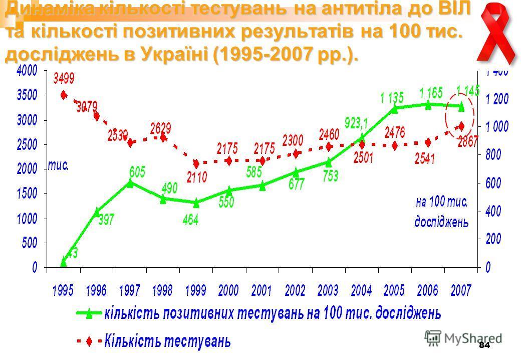 84 Динаміка кількості тестувань на антитіла до ВІЛ та кількості позитивних результатів на 100 тис. досліджень в Україні (1995-2007 рр.).