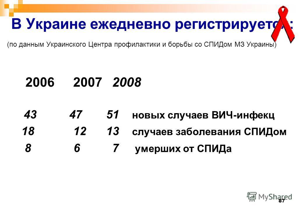 87 В Украине ежедневно регистрируется: (по данным Украинского Центра профилактики и борьбы со СПИДом МЗ Украины) 2006 2007 2008 43 47 51 новых случаев ВИЧ-инфекц 18 12 13 случаев заболевания СПИДом 8 6 7 умерших от СПИДа