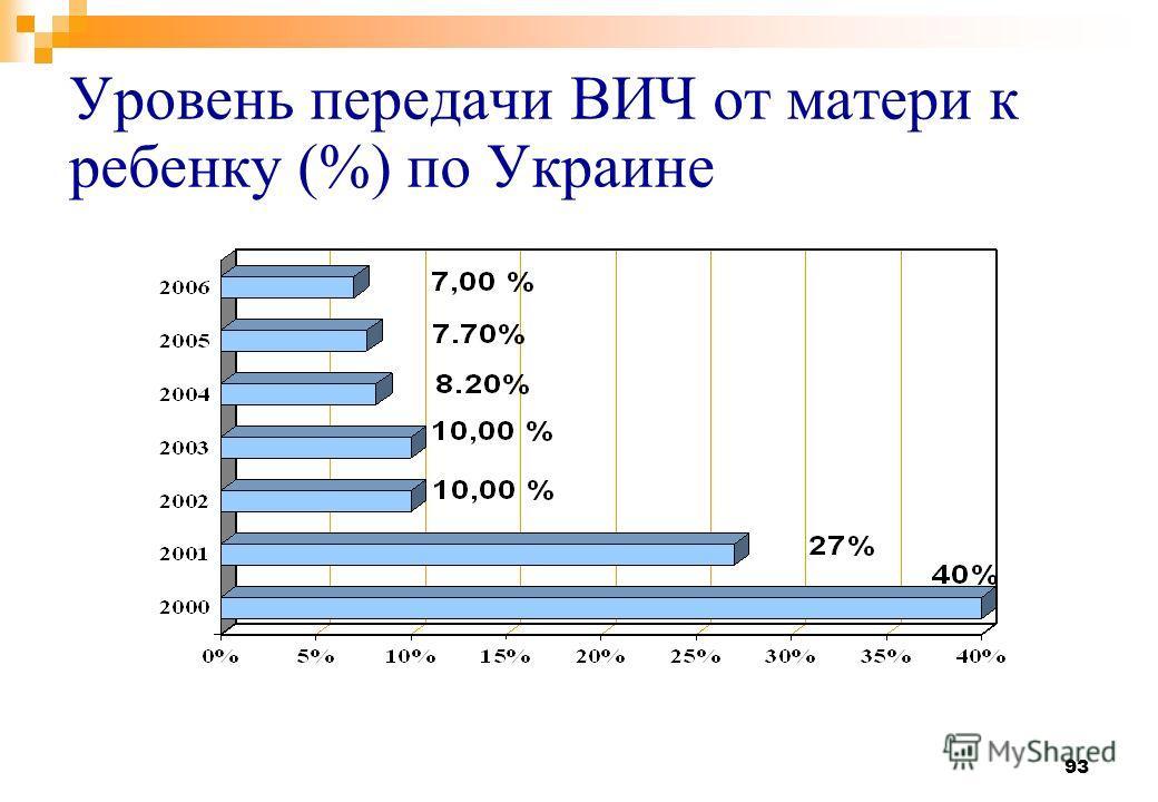 93 Уровень передачи ВИЧ от матери к ребенку (%) по Украине