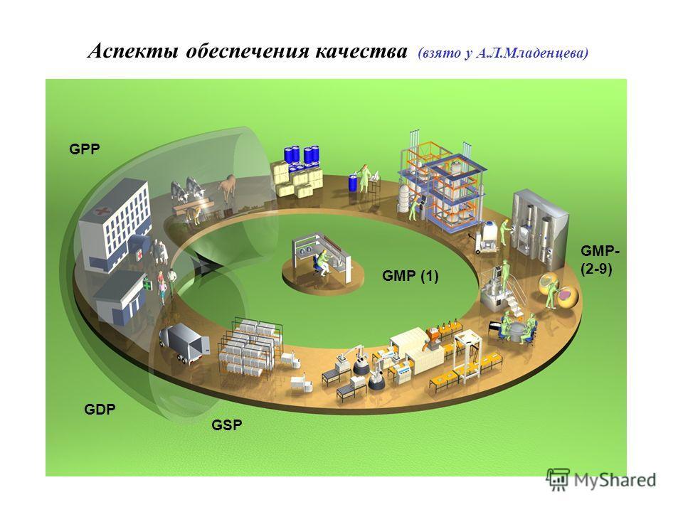 Аспекты обеспечения качества (взято у А.Л.Младенцева) GDP GSP GMP- (2-9) GPP GMP (1)