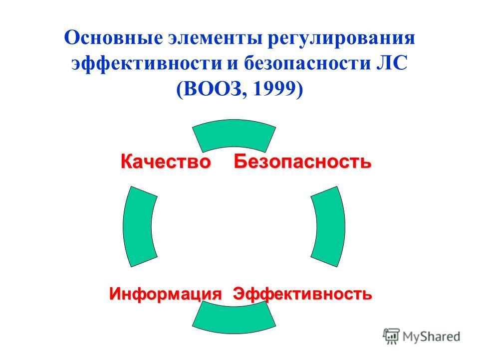 Основные элементы регулирования эффективности и безопасности ЛС (ВООЗ, 1999)Безопасность ЭффективностьИнформация Качество