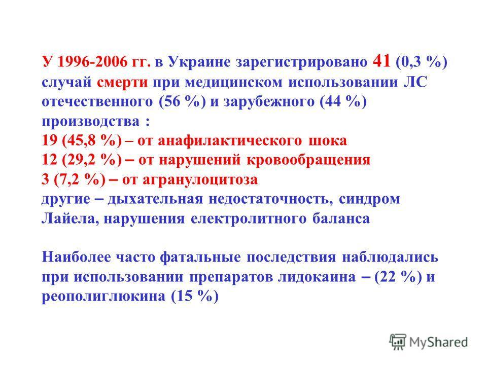 У 1996-2006 гг. в Украине зарегистрировано 41 (0,3 %) случай смерти при медицинском использовании ЛС отечественного (56 %) и зарубежного (44 %) производства : 19 (45,8 %) – от анафилактического шока 12 (29,2 %) – от нарушений кровообращения 3 (7,2 %)