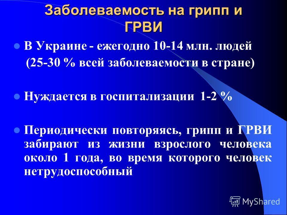Заболеваемость на грипп и ГРВИ В Украине - ежегодно 10-14 млн. людей (25-30 % всей заболеваемости в стране) Нуждается в госпитализации 1-2 % Периодически повторяясь, грипп и ГРВИ забирают из жизни взрослого человека около 1 года, во время которого че