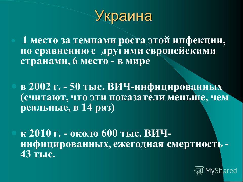 Украина Украина 1 место за темпами роста этой инфекции, по сравнению с другими европейскими странами, 6 место - в мире в 2002 г. - 50 тыс. ВИЧ-инфицированных (считают, что эти показатели меньше, чем реальные, в 14 раз) к 2010 г. - около 600 тыс. ВИЧ-