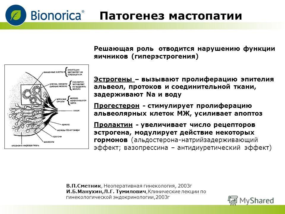 Патогенез мастопатии Решающая роль отводится нарушению функции яичников (гиперэстрогения) Эстрогены – вызывают пролиферацию эпителия альвеол, протоков и соединительной ткани, задерживают Na и воду Прогестерон - стимулирует пролиферацию альвеолярных к