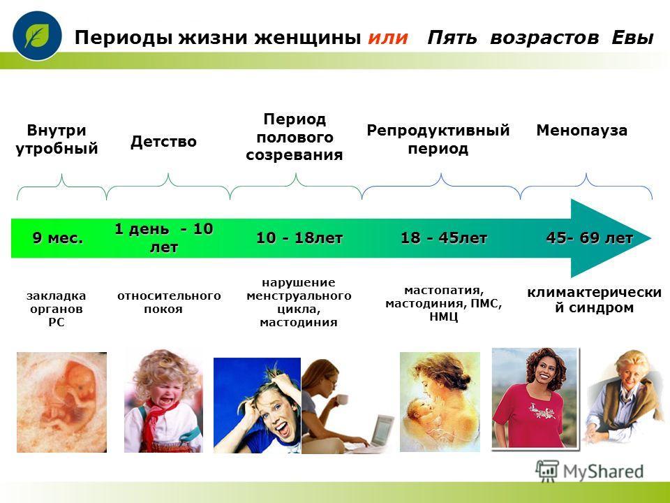Детство Внутри утробный Период полового созревания Периоды жизни женщины или Пять возрастов Евы 18 - 45лет 10 - 18лет 45- 69 лет нарушение менструального цикла, мастодиния мастопатия, мастодиния, ПМС, НМЦ климактерически й синдром Репродуктивный пери